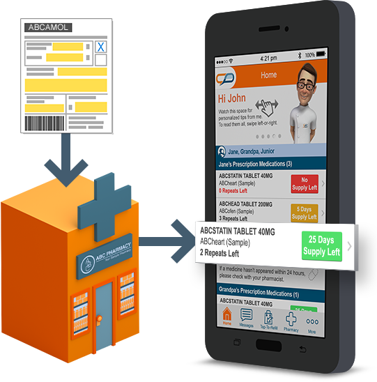 Medadvisor Available to easily manage and order you and your families scripts